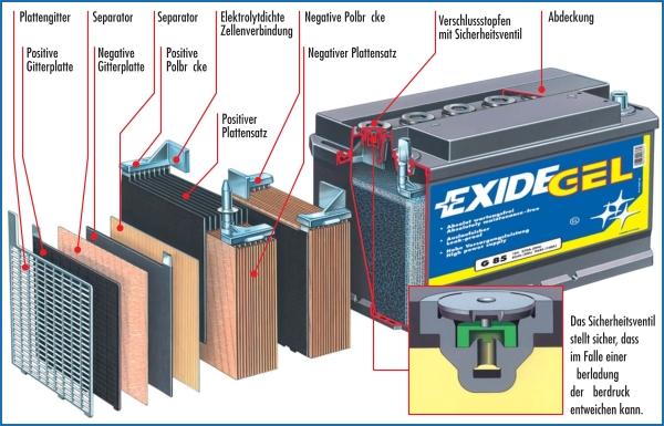 Querschnitt von Gel-batterie